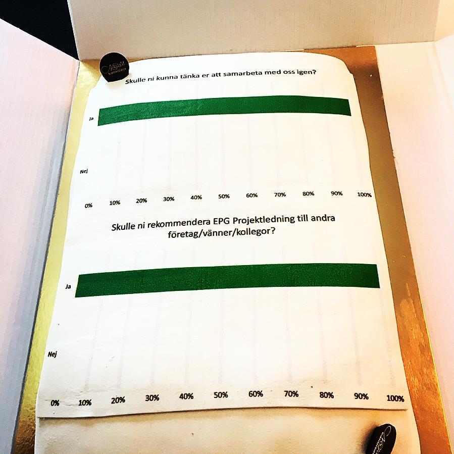 Tårta fira EPG projektledning nöjda kunder